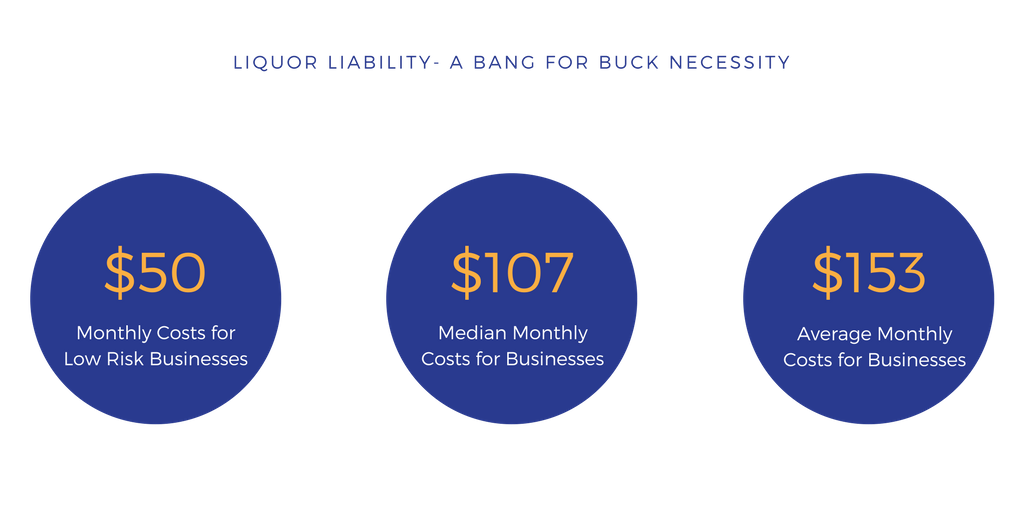 costs of liquor liability