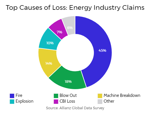 chart of energy industry insurance claims