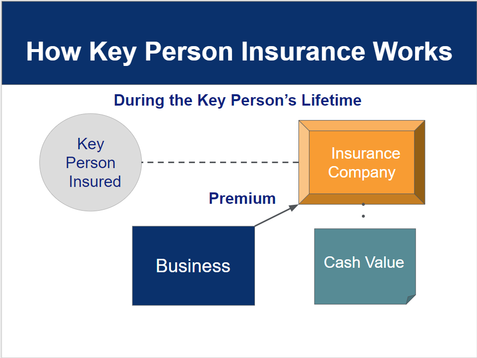 Key Person Insurance - Business & Life Insurance